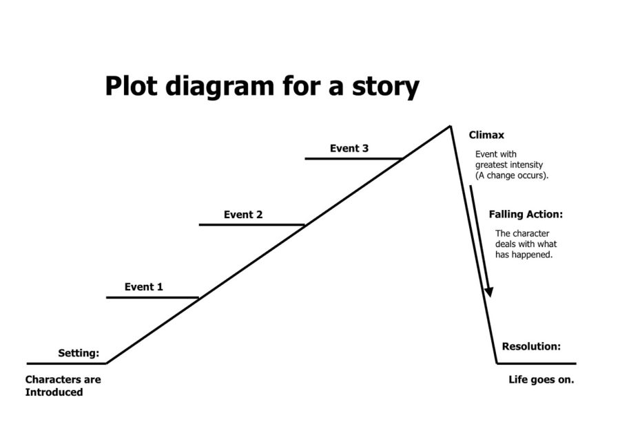How to write a story diagram auto wiring diagram today plot structure diagram of story 900x635 how to write a book that sells rh howtowriteabookthatsells com story ideas how to write a true story chart ccuart Images